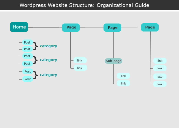 WebsiteOrganizationGuide